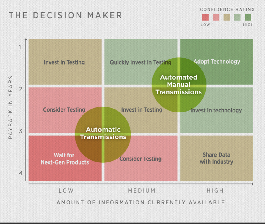 decisionmaker_infographic_transmissions-2