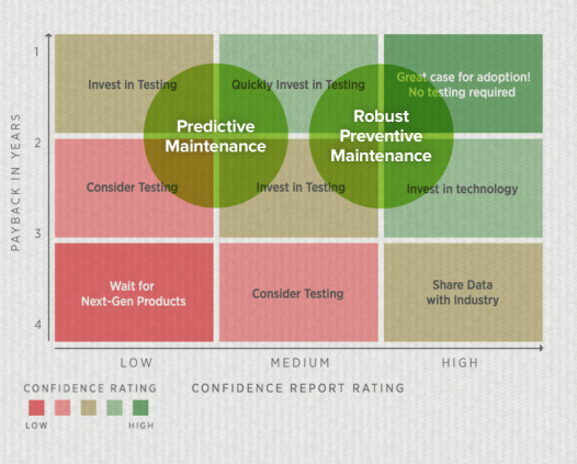 maintenance_confidence_matrix