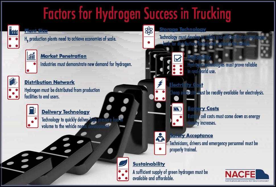 factors-for-hydrogen-success-hires